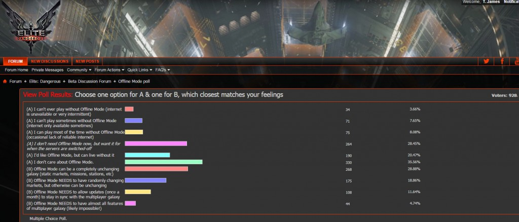 Over 18% responding to the forum poll stated poor internet would affect their game experience or render it unplayable.